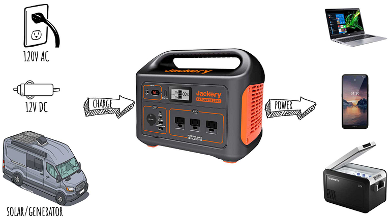 Jackery-Portable-Power-Station-Overview-Vanlife
