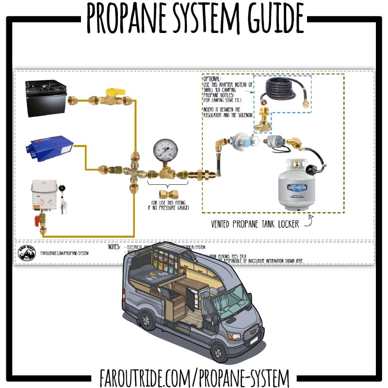 Propane-System-Guide-(800px)
